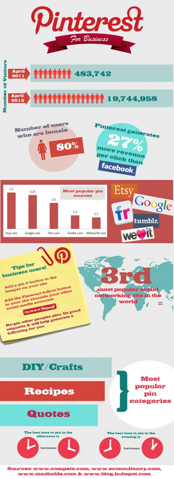 Pinterest Statistics Infographic | Imagine That Creative Marketing and PR